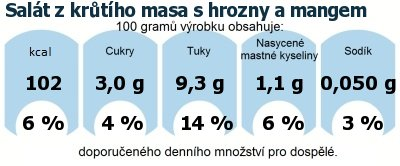 DDM (GDA) - doporučené denní množství energie a živin pro průměrného člověka (denní příjem 2000 kcal): Salát z krůtího masa s hrozny a mangem