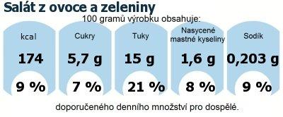 DDM (GDA) - doporučené denní množství energie a živin pro průměrného člověka (denní příjem 2000 kcal): Salát z ovoce a zeleniny
