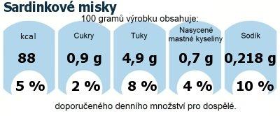 DDM (GDA) - doporučené denní množství energie a živin pro průměrného člověka (denní příjem 2000 kcal): Sardinkové misky
