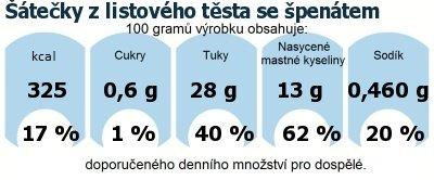 DDM (GDA) - doporučené denní množství energie a živin pro průměrného člověka (denní příjem 2000 kcal): Šátečky z listového těsta se špenátem