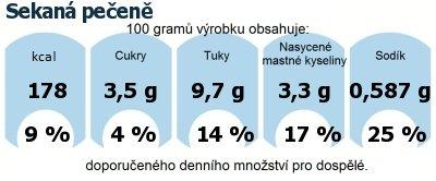 DDM (GDA) - doporučené denní množství energie a živin pro průměrného člověka (denní příjem 2000 kcal): Sekaná pečeně