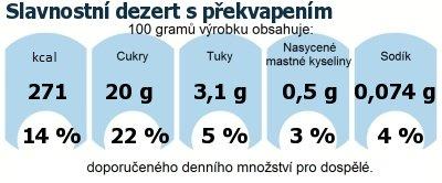 DDM (GDA) - doporučené denní množství energie a živin pro průměrného člověka (denní příjem 2000 kcal): Slavnostní dezert s překvapením