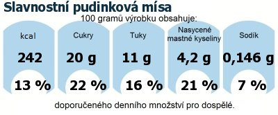 DDM (GDA) - doporučené denní množství energie a živin pro průměrného člověka (denní příjem 2000 kcal): Slavnostní pudinková mísa