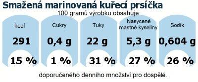 DDM (GDA) - doporučené denní množství energie a živin pro průměrného člověka (denní příjem 2000 kcal): Smažená marinovaná kuřecí prsíčka