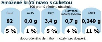DDM (GDA) - doporučené denní množství energie a živin pro průměrného člověka (denní příjem 2000 kcal): Smažené krůtí maso s cuketou