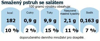 DDM (GDA) - doporučené denní množství energie a živin pro průměrného člověka (denní příjem 2000 kcal): Smažený pstruh se salátem