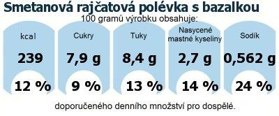DDM (GDA) - doporučené denní množství energie a živin pro průměrného člověka (denní příjem 2000 kcal): Smetanová rajčatová polévka s bazalkou