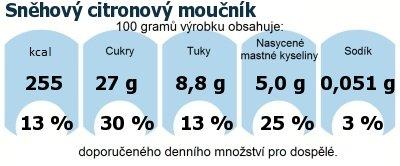 DDM (GDA) - doporučené denní množství energie a živin pro průměrného člověka (denní příjem 2000 kcal): Sněhový citronový moučník