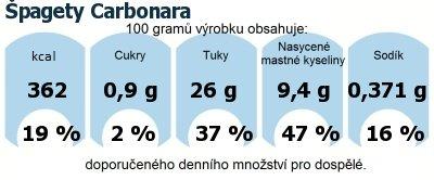 DDM (GDA) - doporučené denní množství energie a živin pro průměrného člověka (denní příjem 2000 kcal): Špagety Carbonara