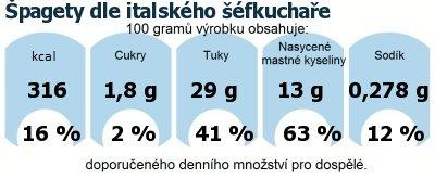 DDM (GDA) - doporučené denní množství energie a živin pro průměrného člověka (denní příjem 2000 kcal): Špagety dle italského šéfkuchaře