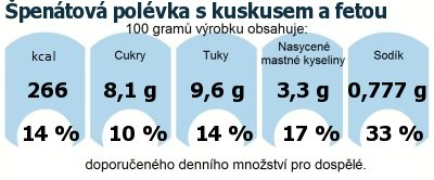 DDM (GDA) - doporučené denní množství energie a živin pro průměrného člověka (denní příjem 2000 kcal): Špenátová polévka s kuskusem a fetou