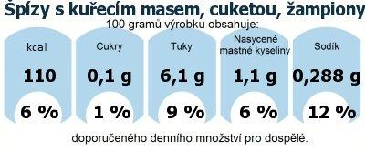DDM (GDA) - doporučené denní množství energie a živin pro průměrného člověka (denní příjem 2000 kcal): Špízy s kuřecím masem, cuketou, žampiony a uzeninou