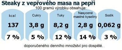 DDM (GDA) - doporučené denní množství energie a živin pro průměrného člověka (denní příjem 2000 kcal): Steaky z vepřového masa na pepři