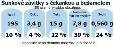 DDM (GDA) - doporučené denní množství energie a živin pro průměrného člověka (denní příjem 2000 kcal): Šunkové závitky s čekankou a bešamelem