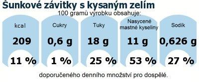 DDM (GDA) - doporučené denní množství energie a živin pro průměrného člověka (denní příjem 2000 kcal): Šunkové závitky s kysaným zelím