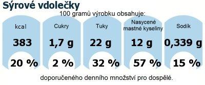 DDM (GDA) - doporučené denní množství energie a živin pro průměrného člověka (denní příjem 2000 kcal): Sýrové vdolečky