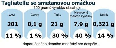 DDM (GDA) - doporučené denní množství energie a živin pro průměrného člověka (denní příjem 2000 kcal): Tagliatelle se smetanovou omáčkou