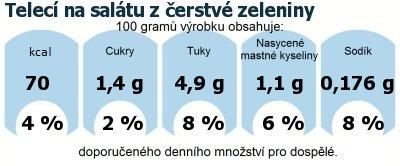 DDM (GDA) - doporučené denní množství energie a živin pro průměrného člověka (denní příjem 2000 kcal): Telecí na salátu z čerstvé zeleniny