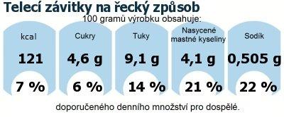 DDM (GDA) - doporučené denní množství energie a živin pro průměrného člověka (denní příjem 2000 kcal): Telecí závitky na řecký způsob