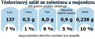 DDM (GDA) - doporučené denní množství energie a živin pro průměrného člověka (denní příjem 2000 kcal): Těstovinový salát se zeleninou a majonézou