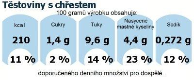 DDM (GDA) - doporučené denní množství energie a živin pro průměrného člověka (denní příjem 2000 kcal): Těstoviny s chřestem