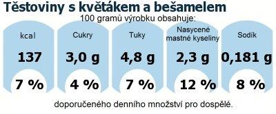DDM (GDA) - doporučené denní množství energie a živin pro průměrného člověka (denní příjem 2000 kcal): Těstoviny s květákem a bešamelem