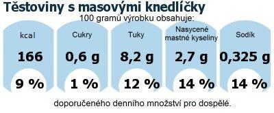 DDM (GDA) - doporučené denní množství energie a živin pro průměrného člověka (denní příjem 2000 kcal): Těstoviny s masovými knedlíčky