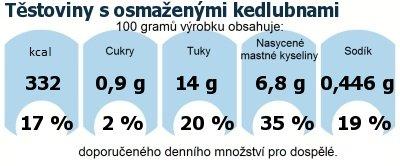 DDM (GDA) - doporučené denní množství energie a živin pro průměrného člověka (denní příjem 2000 kcal): Těstoviny s osmaženými kedlubnami