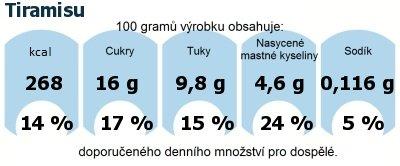DDM (GDA) - doporučené denní množství energie a živin pro průměrného člověka (denní příjem 2000 kcal): Tiramisu