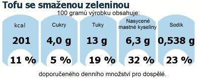DDM (GDA) - doporučené denní množství energie a živin pro průměrného člověka (denní příjem 2000 kcal): Tofu se smaženou zeleninou