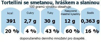 DDM (GDA) - doporučené denní množství energie a živin pro průměrného člověka (denní příjem 2000 kcal): Tortellini se smetanou, hráškem a slaninou