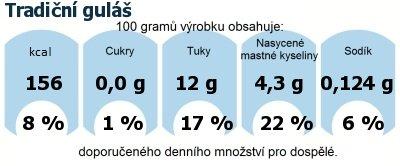 DDM (GDA) - doporučené denní množství energie a živin pro průměrného člověka (denní příjem 2000 kcal): Tradiční guláš