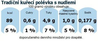 DDM (GDA) - doporučené denní množství energie a živin pro průměrného člověka (denní příjem 2000 kcal): Tradiční kuřecí polévka s nudlemi