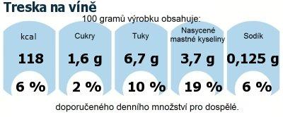 DDM (GDA) - doporučené denní množství energie a živin pro průměrného člověka (denní příjem 2000 kcal): Treska na víně