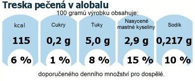 DDM (GDA) - doporučené denní množství energie a živin pro průměrného člověka (denní příjem 2000 kcal): Treska pečená v alobalu