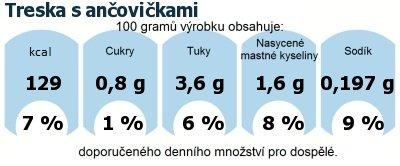 DDM (GDA) - doporučené denní množství energie a živin pro průměrného člověka (denní příjem 2000 kcal): Treska s ančovičkami
