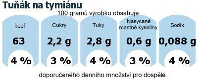 DDM (GDA) - doporučené denní množství energie a živin pro průměrného člověka (denní příjem 2000 kcal): Tuňák na tymiánu