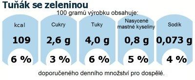 DDM (GDA) - doporučené denní množství energie a živin pro průměrného člověka (denní příjem 2000 kcal): Tuňák se zeleninou