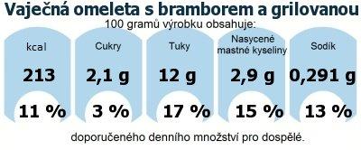 DDM (GDA) - doporučené denní množství energie a živin pro průměrného člověka (denní příjem 2000 kcal): Vaječná omeleta s bramborem a grilovanou zeleninou