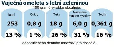 DDM (GDA) - doporučené denní množství energie a živin pro průměrného člověka (denní příjem 2000 kcal): Vaječná omeleta s letní zeleninou