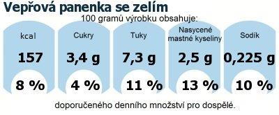 DDM (GDA) - doporučené denní množství energie a živin pro průměrného člověka (denní příjem 2000 kcal): Vepřová panenka se zelím
