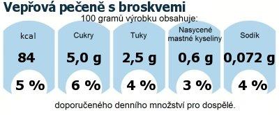 DDM (GDA) - doporučené denní množství energie a živin pro průměrného člověka (denní příjem 2000 kcal): Vepřová pečeně s broskvemi