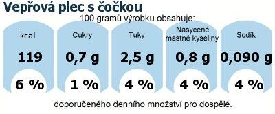 DDM (GDA) - doporučené denní množství energie a živin pro průměrného člověka (denní příjem 2000 kcal): Vepřová plec s čočkou