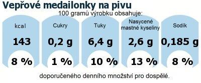 DDM (GDA) - doporučené denní množství energie a živin pro průměrného člověka (denní příjem 2000 kcal): Vepřové medailonky na pivu