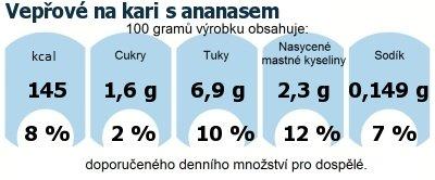 DDM (GDA) - doporučené denní množství energie a živin pro průměrného člověka (denní příjem 2000 kcal): Vepřové na kari s ananasem