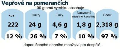 DDM (GDA) - doporučené denní množství energie a živin pro průměrného člověka (denní příjem 2000 kcal): Vepřové na pomerančích