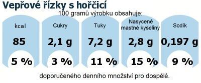 DDM (GDA) - doporučené denní množství energie a živin pro průměrného člověka (denní příjem 2000 kcal): Vepřové řízky s hořčicí