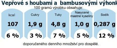 DDM (GDA) - doporučené denní množství energie a živin pro průměrného člověka (denní příjem 2000 kcal): Vepřové s houbami a  bambusovými výhonky