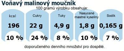 DDM (GDA) - doporučené denní množství energie a živin pro průměrného člověka (denní příjem 2000 kcal): Voňavý malinový moučník