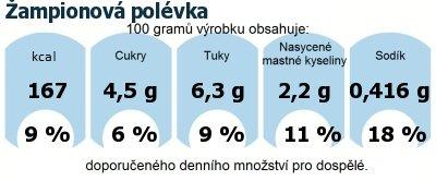 DDM (GDA) - doporučené denní množství energie a živin pro průměrného člověka (denní příjem 2000 kcal): Žampionová polévka